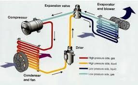 تفاوت کمپرسور های روتاری ، اسکرول و پیستونی در کولر گازی